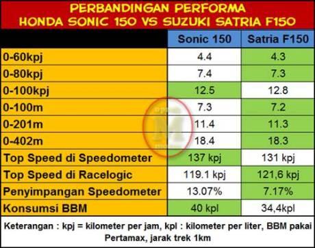 Test Otomotif  Topspeed Suzuki Satria F Kalahkan New Honda Sonic 150R
