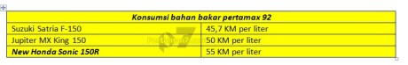 Uji Konsumsi bahan bakar New Honda Sonic 150R Kalahkan Suzuki Satria F dan Jupiter MX King