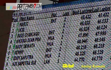 catatan waktu New-Honda-Sonic-150R-standar-kalahkan-Yamaha-Jupiter-MX-150-dan-Suzuki-Satria-F-di-Road-Race-Muara-Enim-pertamax7.com-