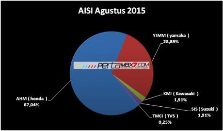 chart data AISI penjualan motor Agustus 2015 pertamax7.com