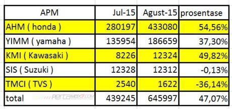 data AISI penjualan motor Agustus 2015 pertamax7.com