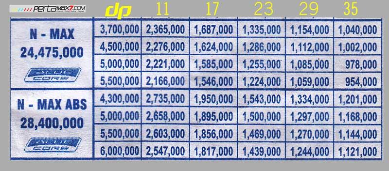 harga-dan-skema-kredit-yamaha-nmax-abs-non-abs-di-wonogiri-pertamax7.com-