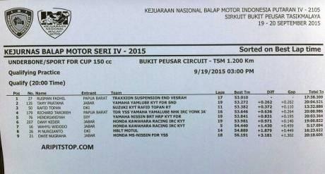 hasil-kualifikasi-kejurnas-bebek-150-cc-tasikmalaya-pertamax7.com-