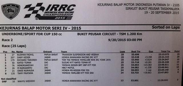 hasil race 2 kejurnas bebek 150 seri 4 tasikmalaya new jupiter mx 150 juara 2 new honda sonic 150R pertamax7.com