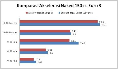 komparasi akselerasi all new honda CB150R kalahkan yamaha new vixion advance pertamax7.com
