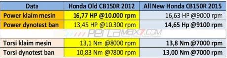 komparasi performa old CB150R vs All New Honda CB150R diatas kertas dan dynotest. pertamax7.com
