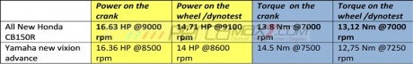 komparasi power torsi dan konsumsi bbm all new honda CB150R kalahkan yamaha new vixion advance pertamax7.com diatas kertas dan dynotest