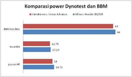 komparasi power torsi dan konsumsi bbm all new honda CB150R kalahkan yamaha new vixion advance pertamax7.com