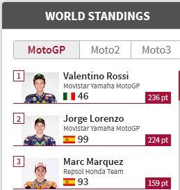 Menang Motogp Silverstone 2015 Rossi Semakin dipuncak Klasemen pertamax7.com