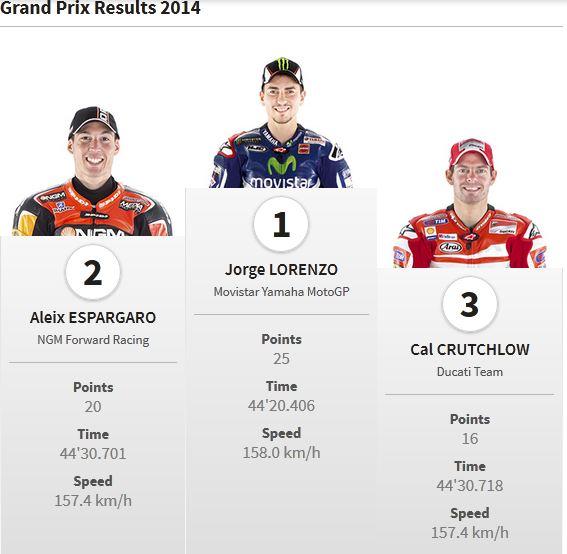 pemenang motogp  aragon 2014