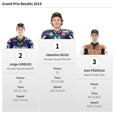 pemenang motogp misano San Marino 2014 pertamax7.com