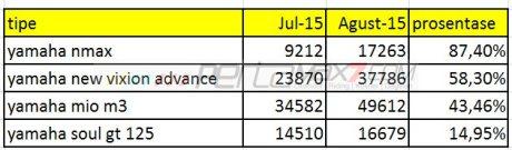 Penjualan Yamaha New Vixion Advance, NMax 155 dan Mio M3 125 Melejit di Agustus 2015 pertamax7.com