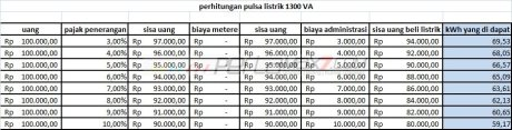 perhitungan pulsa listrik 1300 VA pertamax7.com 00
