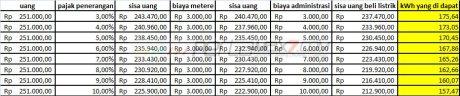 perhitungan pulsa listrik 1300 VA pertamax7.com 02