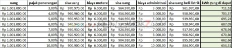 perhitungan pulsa listrik 1300 VA pertamax7.com 03