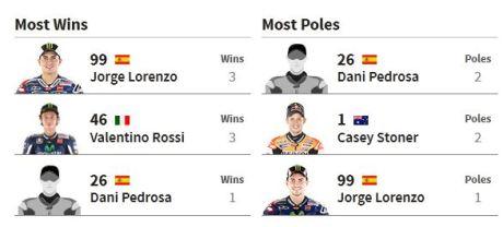 rekor pemenang dan pole motogp misano San Marino 2015 pertamax7.com