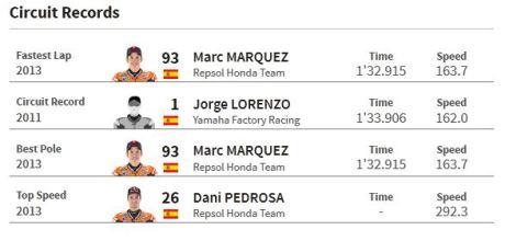 rekor sirkuit motogp misano San Marino 2015 pertamax7.com