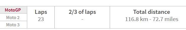 total lap motogp aragon 2015