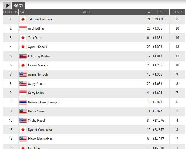 hasil race 1 SAATC sepang malaysia 2015 pertamax7.com