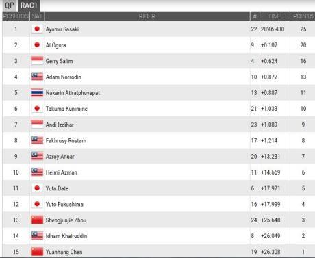 hasil race 1 shell advance asia talent cup motegi jepang pertamax7.com