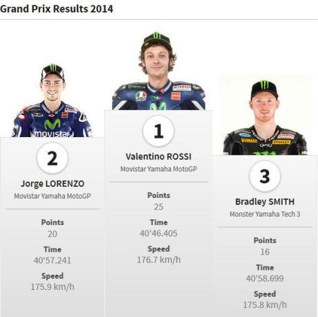 juara motogp australia 2014 pertamax7.com