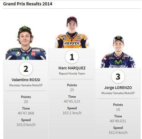 pemenang motogp sepang malaysia 2014 pertamax7.com