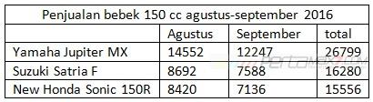 penjualan yamaha jupiter mx king suzuki satria F dan new honda sonic 150R bulan agustus sampai september 2015 AISI  pertamax7.com