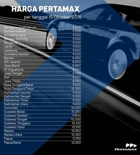 Pertamina-Pertamax-90-Turun-Harga-per-15-oktober-2015,-nggak-usah-heboh-pertamax7.com-