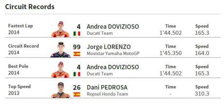 rekor motogp jepang 2014
