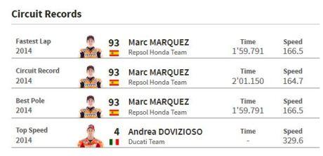 rekor motogp sepang malaysia 2014 pertamax7.com