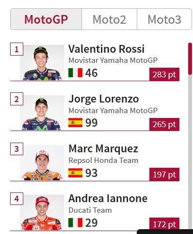 Rossi Unggul 18 Poin didepan Lorenzo, Perebutan Juara Motogp 2015 semakin panas pertamax7.com