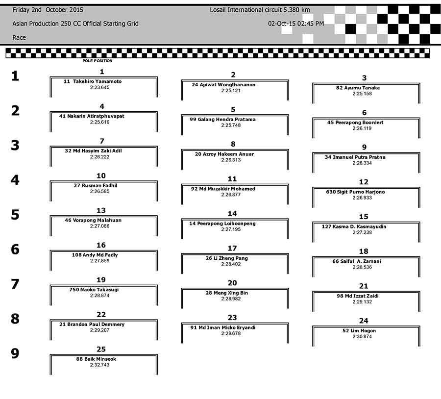 starting-grid--arrc-ap250-qatar-2015-pertamax7.com-
