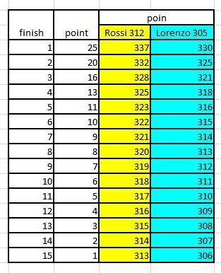 tabel poin juara motogp pertamax7.com