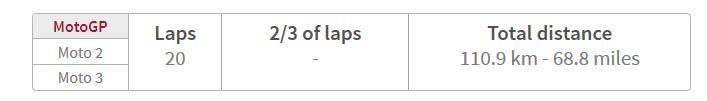 total lap motogp sepang malaysia 2015
