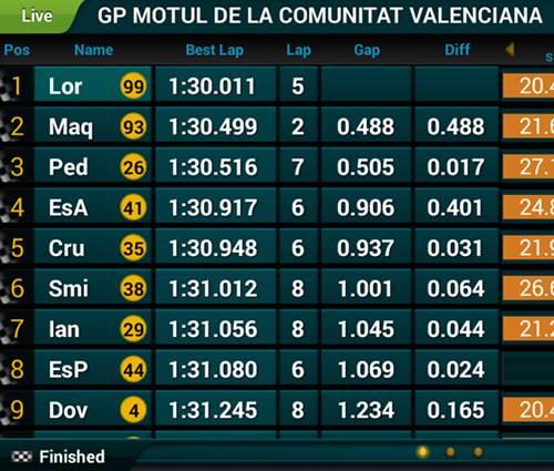 CocokLogi Laptime Marc Marquez 1.30.499, Lorenzo 99 Finish nomer 4 di Final Motogp valencia 2015 [ dagelan ] pertamax7.com