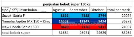 data aisi penjualan new honda sonic vs suzuki satria F vs Yamaha Jupiter MX king oktober 2015 pertamax7.com
