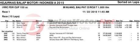 Final Indonesian Road Racing Championshiop 2015 race 1, Suzuki Satria F juara, Jupiter MX King 2, Sonic 3 kelas bebek 150 cc pertamax7.com