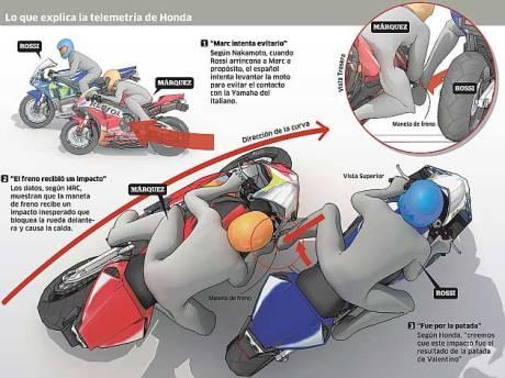 Ilustrasi-Kronologi-Rossi-Tendang-Marquez-Oleh-Marca-ini-Janggal-Tanpa-Brake-Protector-Pro-Guard-pertamax7.com-