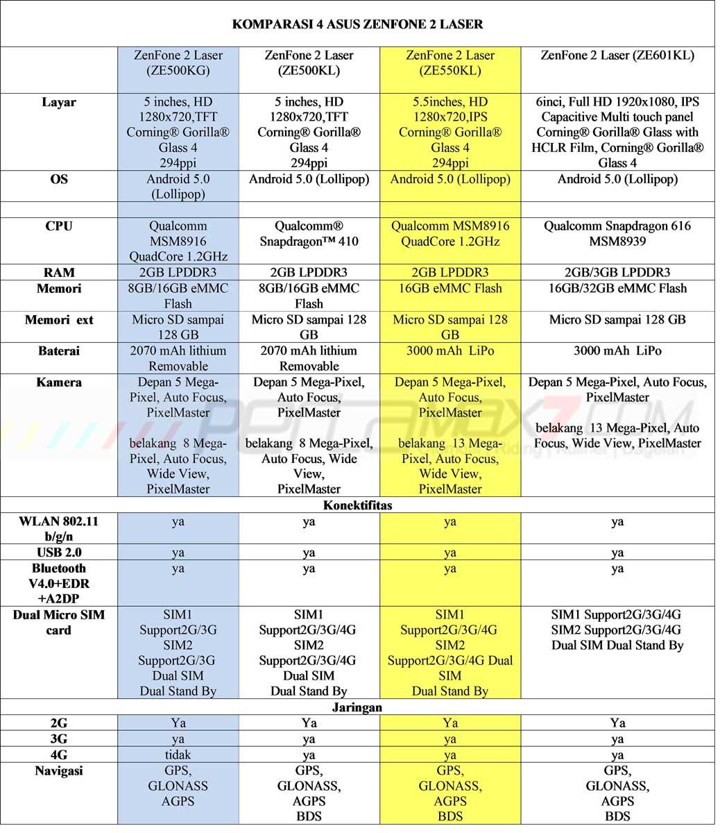 Komparasi 4 jenis Asus ZenFone 2 Laser ZE500KG VS  ZE500KL VS ZE550KL VS ZE601KL  pilih Versi 3G apa 4G pertamax7.com