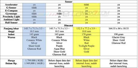 Komparasi 4 jenis Asus ZenFone 2 Laser ZE500KG VS  ZE500KL VS ZE550KL VS ZE601KL,pilih Versi 3G apa 4G pertamax7.com