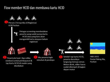 Nih Alur pendaftaran Honda Bikers Day 2015 Pacitan, Yang Offline pun ada 05 Pertamax7.com