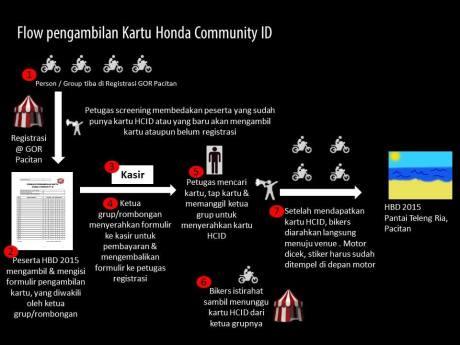 Nih Alur pendaftaran Honda Bikers Day 2015 Pacitan, Yang Offline pun ada 09 Pertamax7.com