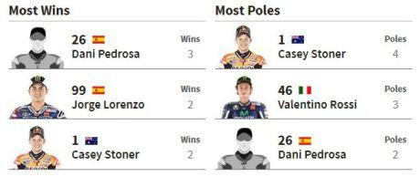paling banyak menang dan pole position di sirkuit ricardo tormo valencia pertamax7.com