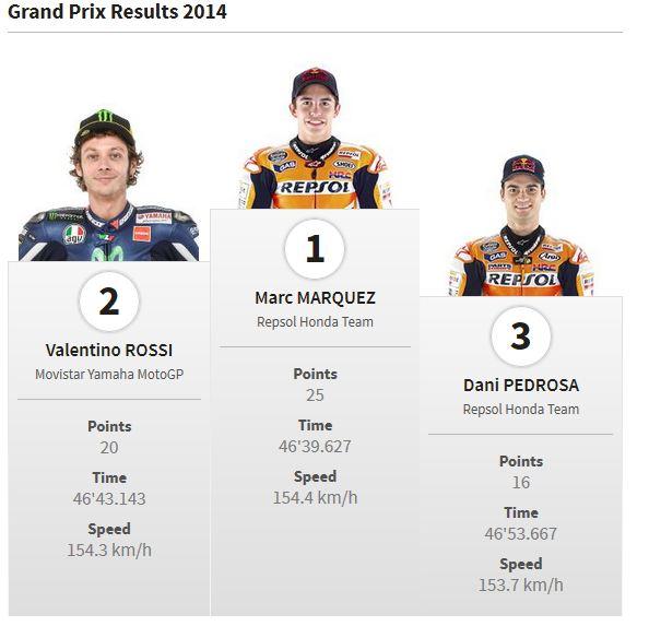 pemenang motogp 2014sirkuit ricardo tormo valencia pertamax7.com