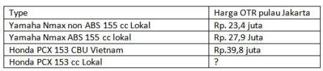 perbandingan harga honda PCX 153 vs yamaha nmax 155 ABS  pertamax7.com