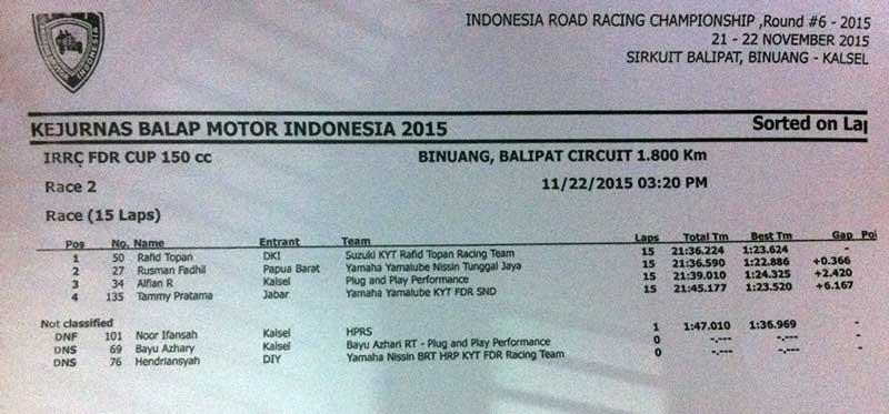 Race 2 IRRC bebek 150 cc, Masih Suzuki Satria F, Jupiter MX 150 kedua New sonic 150R 3 pertamax7.com