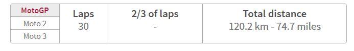 total lap dan jarak lintasan ricardo tormo valencia pertamax7.com