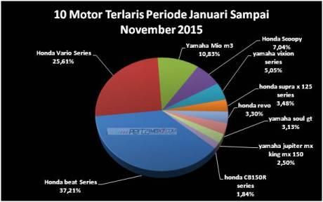 10 motor terlaris periode januari sampai november 2015 Honda beat dan vario menguasai