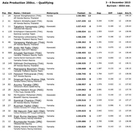 Asia-Production-250cc-Qualifying-hasil-kualifkasi-final-asia-production-final-asia-road-racing-championship-2015-pertamax7.com
