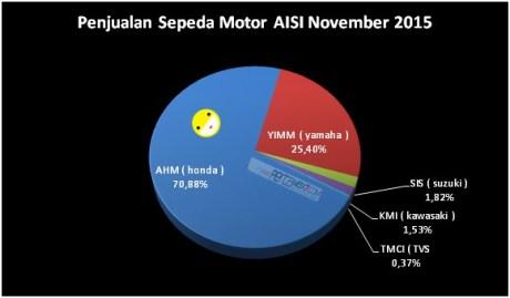 Astra Honda Motor Kuasai 70,88 % penjualan Motor Indonesia AISI November 2015  pertamax7.com